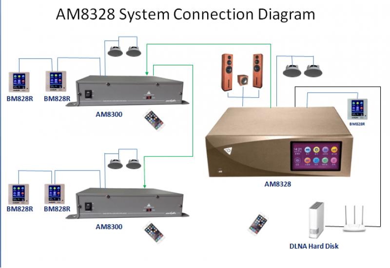 AUXDIO BM828RII Bảng điều khiển